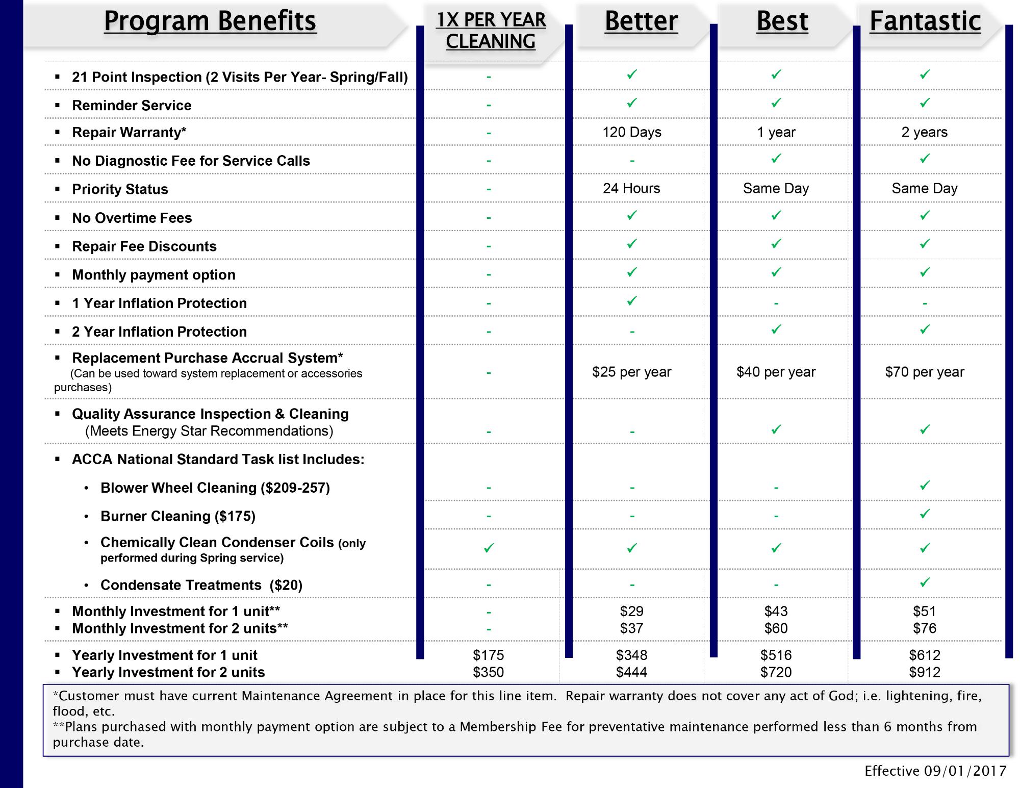 Quality Service Company Protection Plan.
